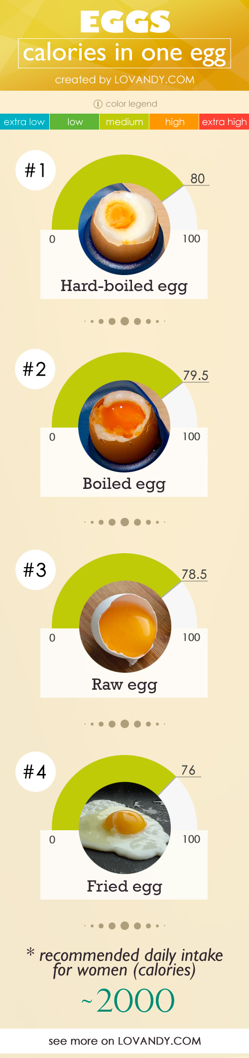 How much protein is in one egg 3