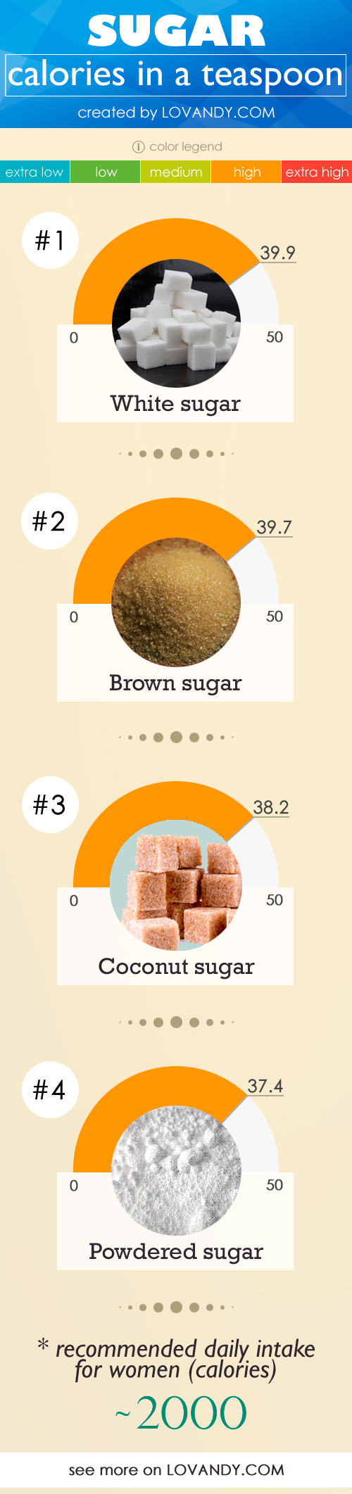 how many calories in a teaspoon of sugar