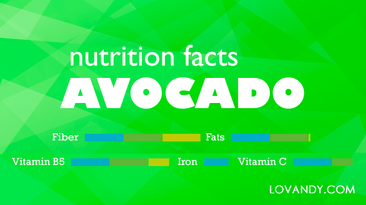 how much protein in an avocado