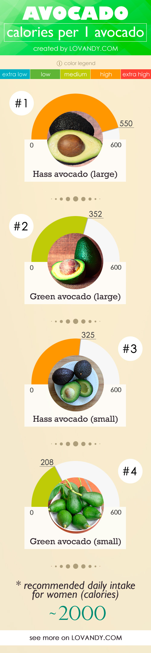 calories in hass avocado vs green one
