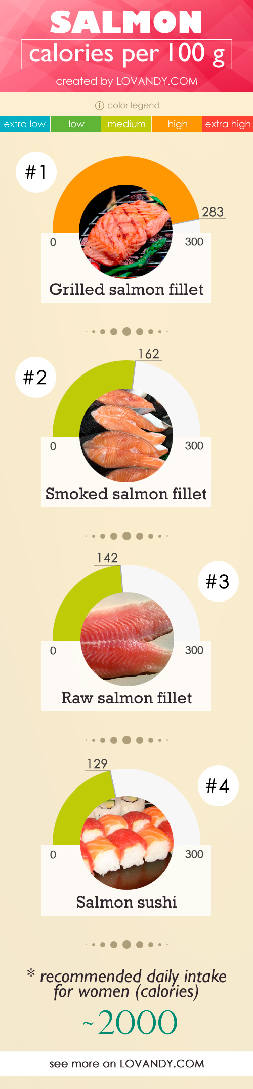 calorie chart for salmon fillet per 100 g