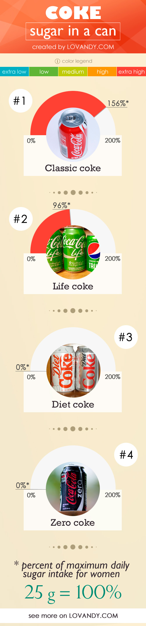sugar in coke chart