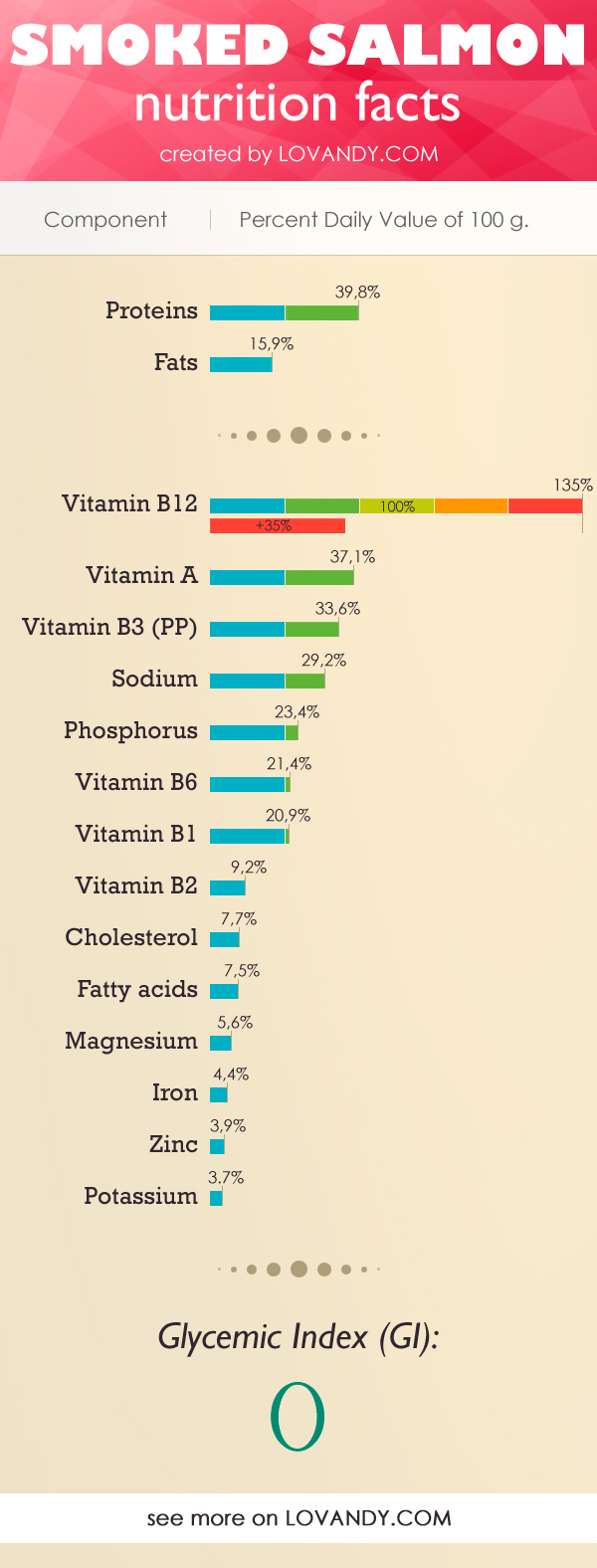 vitamins and nutrients in salmon