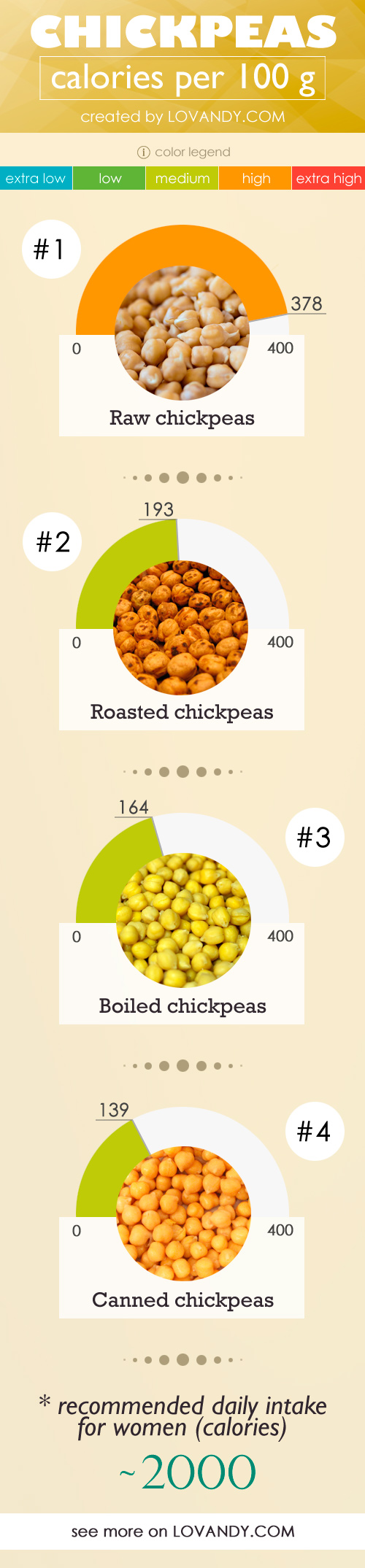 table of calories in 100 g of chickpeas