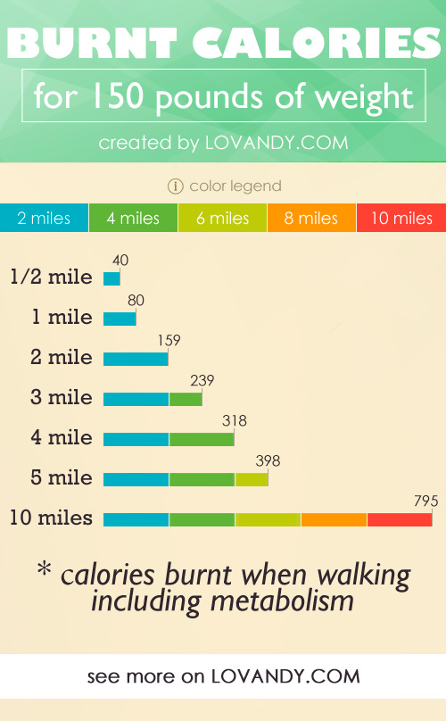 calculate the amount of calories burnt