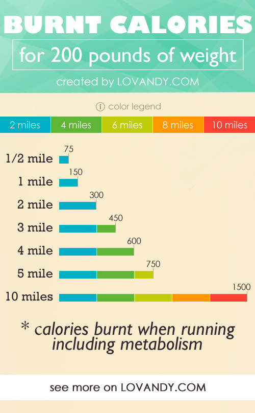 burn per mile running