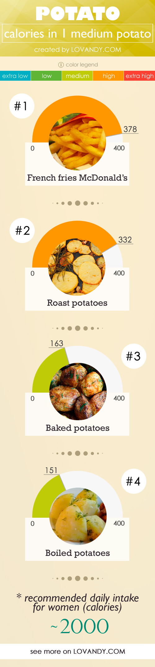 Calorie mashed potatoes per 100 grams 61