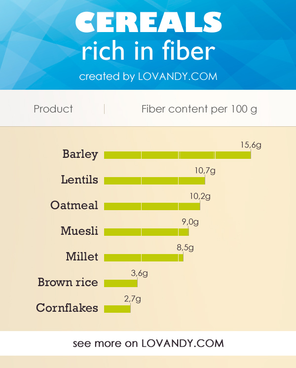 highest fiber content cereals